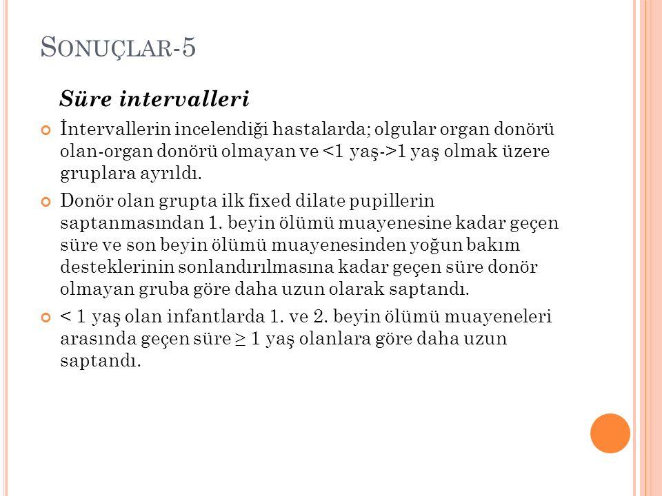 S ONUÇLAR -5 Süre intervalleri İntervallerin incelendiği hastalarda; olgular organ donörü olan-organ donörü olmayan ve 1 yaş olmak üzere gruplara ayrıldı.
