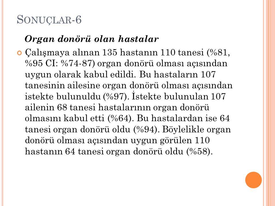 S ONUÇLAR -6 Organ donörü olan hastalar Çalışmaya alınan 135 hastanın 110 tanesi (%81, %95 CI: %74-87) organ donörü olması açısından uygun olarak kabul edildi.