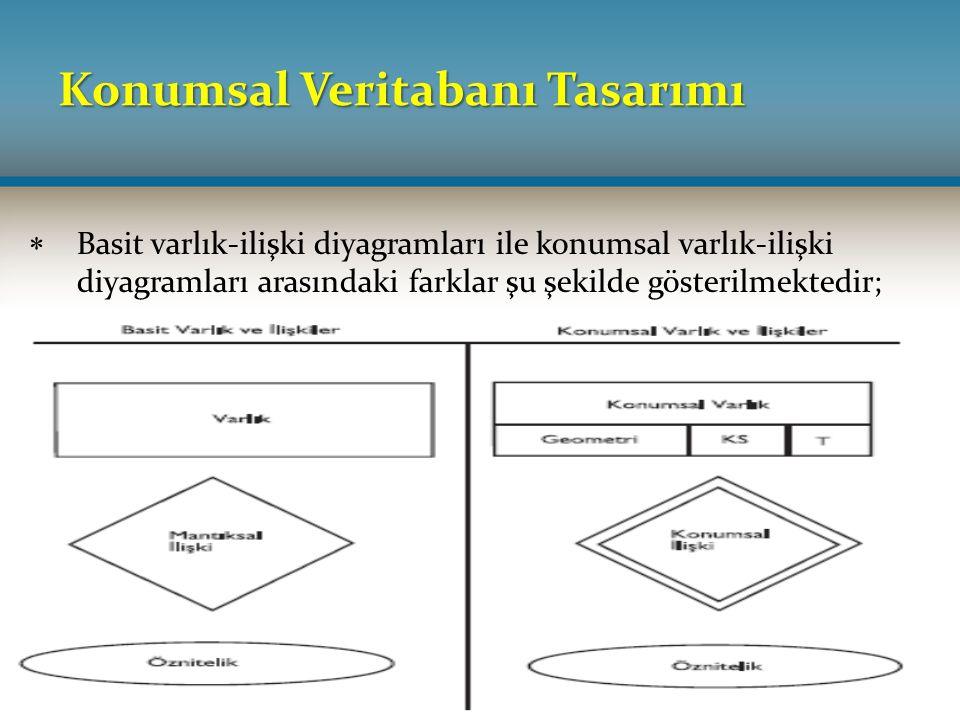 Konumsal Veritabanı Tasarımı  Basit varlık-ilişki diyagramları ile konumsal varlık-ilişki diyagramları arasındaki farklar şu şekilde gösterilmektedir