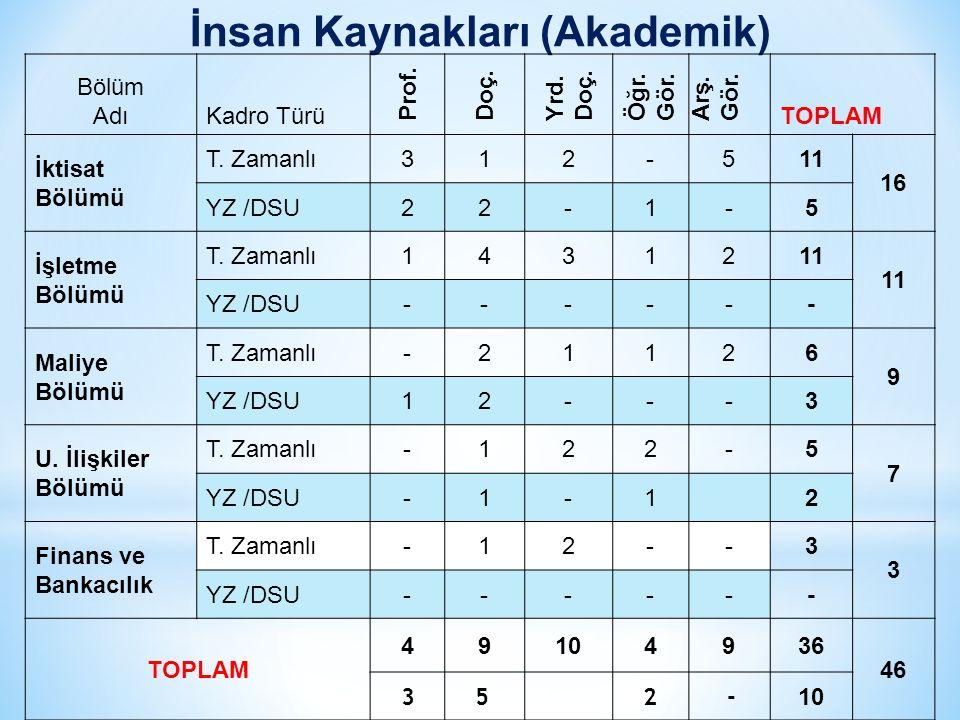 İnsan Kaynakları (Akademik) Bölüm AdıKadro Türü Prof.