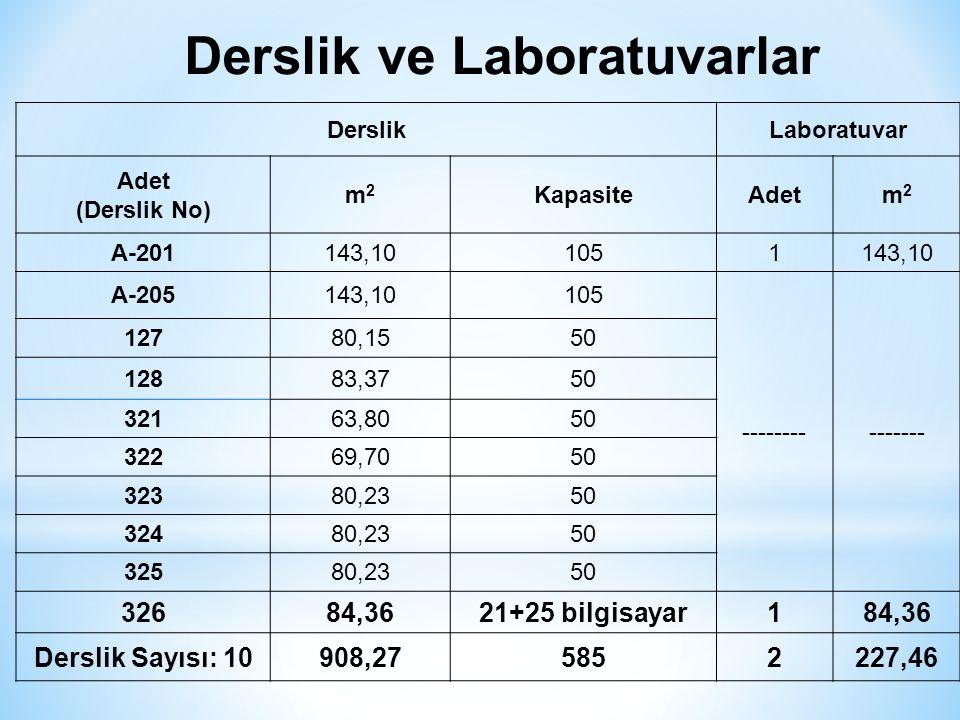 Derslik ve Laboratuvarlar DerslikLaboratuvar Adet (Derslik No) m2m2 KapasiteAdetm2m2 A-201143,101051143,10 A-205143,10105 --------------- 12780,1550 12883,3750 32163,8050 32269,7050 32380,2350 32480,2350 32580,2350 32684,3621+25 bilgisayar184,36 Derslik Sayısı: 10908,275852227,46