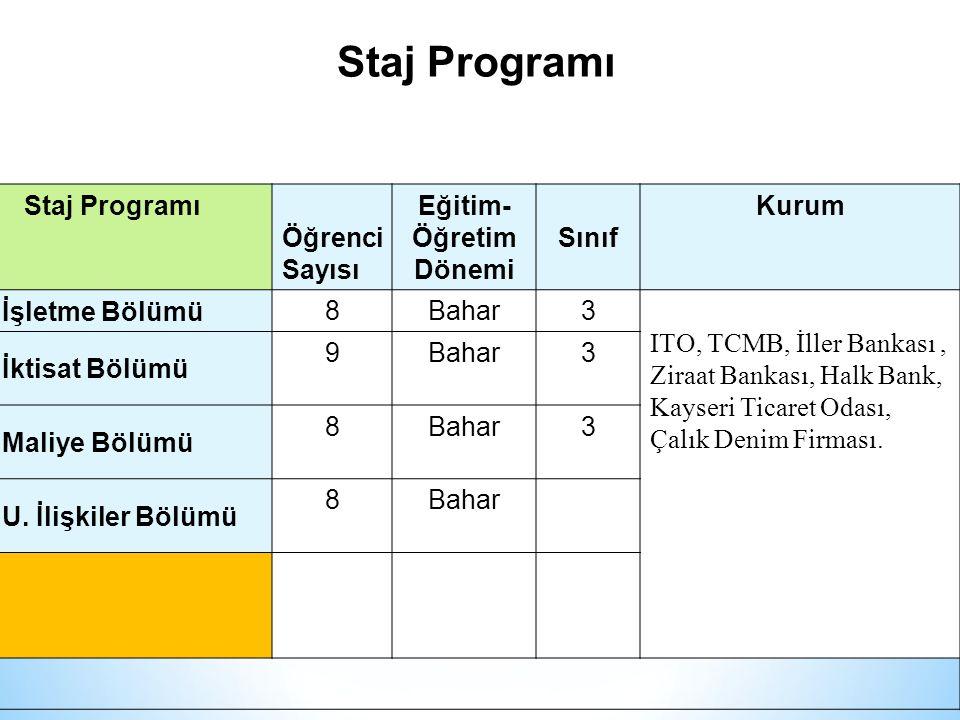 Staj Programı Öğrenci Sayısı Eğitim- Öğretim Dönemi Sınıf Kurum İşletme Bölümü 8Bahar3 ITO, TCMB, İller Bankası, Ziraat Bankası, Halk Bank, Kayseri Ticaret Odası, Çalık Denim Firması.
