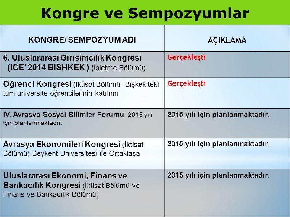 Kongre ve Sempozyumlar KONGRE/ SEMPOZYUM ADI AÇIKLAMA 6.