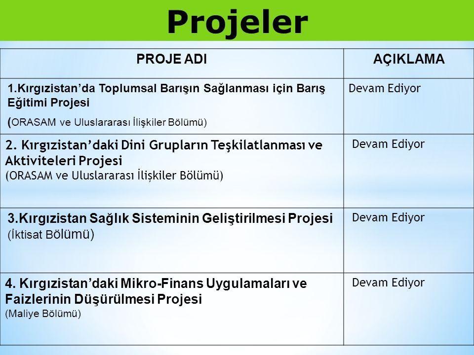 PROJE ADIAÇIKLAMA 1.Kırgızistan'da Toplumsal Barışın Sağlanması için Barış Eğitimi Projesi ( ORASAM ve Uluslararası İlişkiler Bölümü) Devam Ediyor 2.