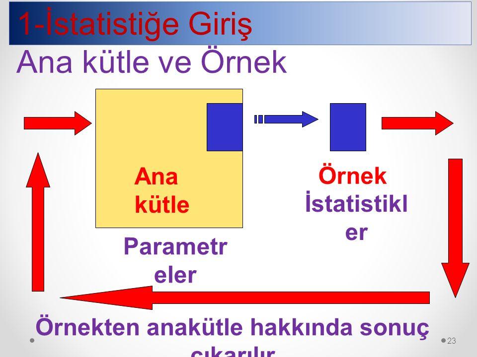 1-İstatistiğe Giriş Ana kütle ve Örnek Ana kütle Örnek İstatistikl er Parametr eler Örnekten anakütle hakkında sonuç çıkarılır 23