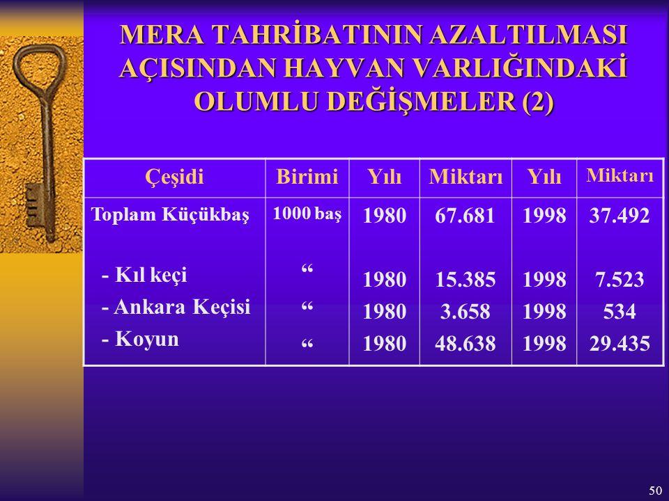 50 MERA TAHRİBATININ AZALTILMASI AÇISINDAN HAYVAN VARLIĞINDAKİ OLUMLU DEĞİŞMELER (2) ÇeşidiBirimiYılıMiktarıYılı Miktarı Toplam Küçükbaş - Kıl keçi - Ankara Keçisi - Koyun 1000 baş 1980 67.681 15.385 3.658 48.638 1998 37.492 7.523 534 29.435