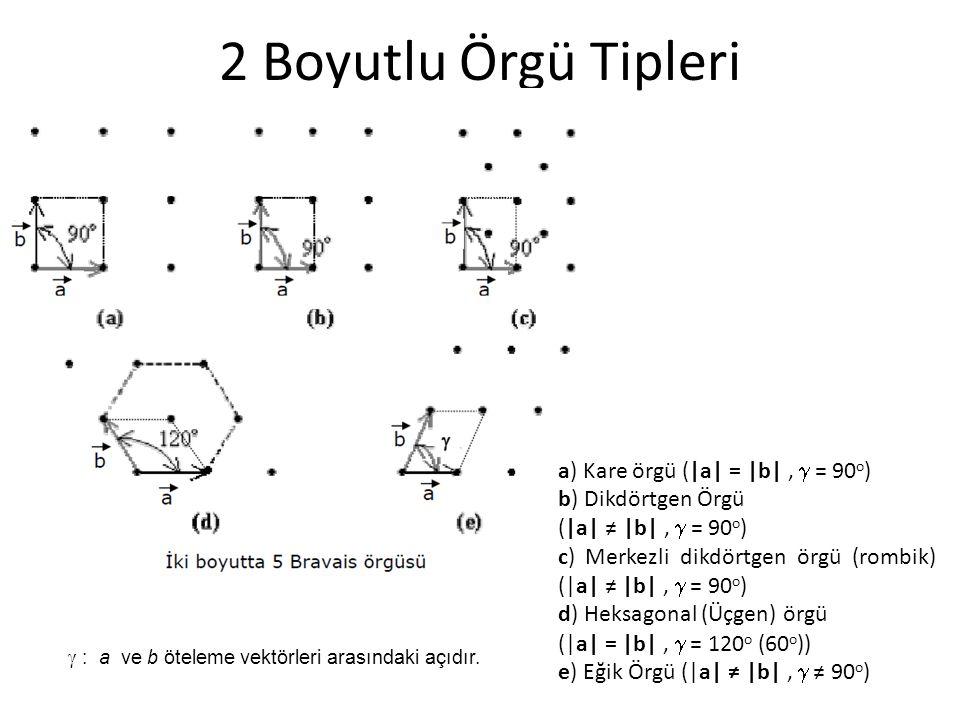 a) Kare örgü (|a| = |b|,  = 90 o ) b) Dikdörtgen Örgü (|a| ≠ |b|,  = 90 o ) c) Merkezli dikdörtgen örgü (rombik) (|a| ≠ |b|,  = 90 o ) d) Heksagonal (Üçgen) örgü (|a| = |b|,  = 120 o (60 o )) e) Eğik Örgü (|a| ≠ |b|,  ≠ 90 o )  : a ve b öteleme vektörleri arasındaki açıdır.