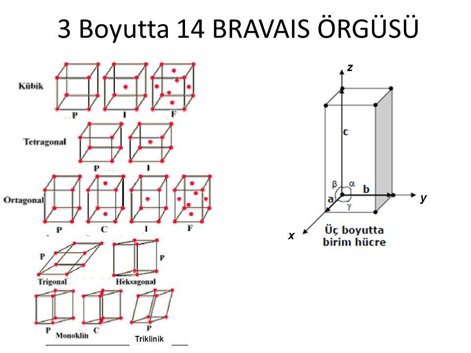 3 Boyutta 14 BRAVAIS ÖRGÜSÜ x y z Triklinik
