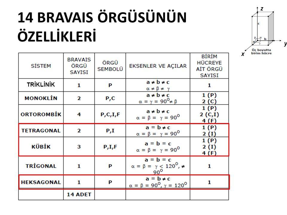 14 BRAVAIS ÖRGÜSÜNÜN ÖZELLİKLERİ ORTAGONAL x y z TRİKLİNİK
