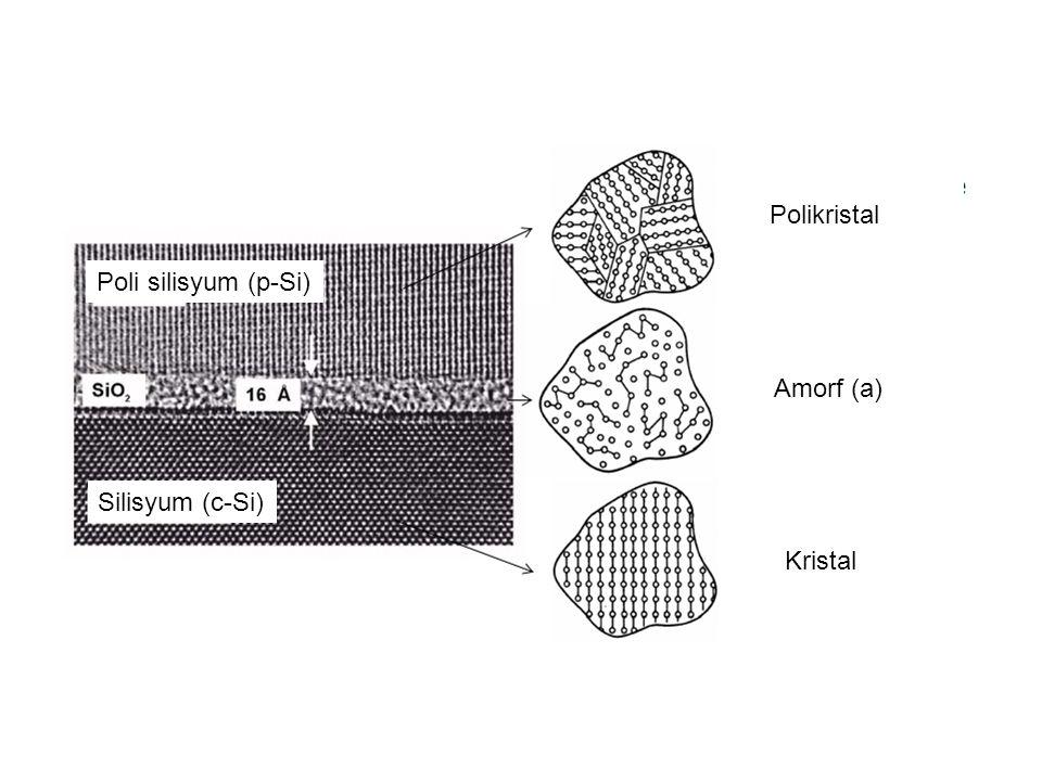 Poli silisyum (p-Si) Silisyum (c-Si) Polikristal Amorf (a) Kristal