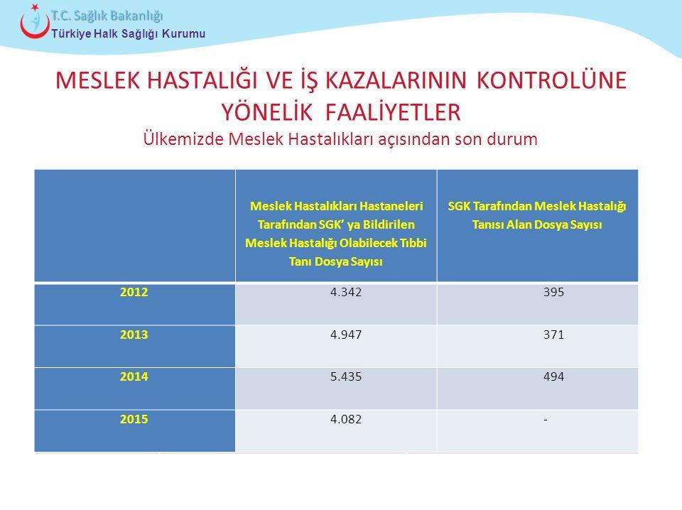 Çocuk ve Ergen Sağlığı Daire Başkanlığı Türkiye Halk Sağlığı Kurumu T.C. Sağlık Bakanlığı MESLEK HASTALIĞI VE İŞ KAZALARININ KONTROLÜNE YÖNELİK FAALİY