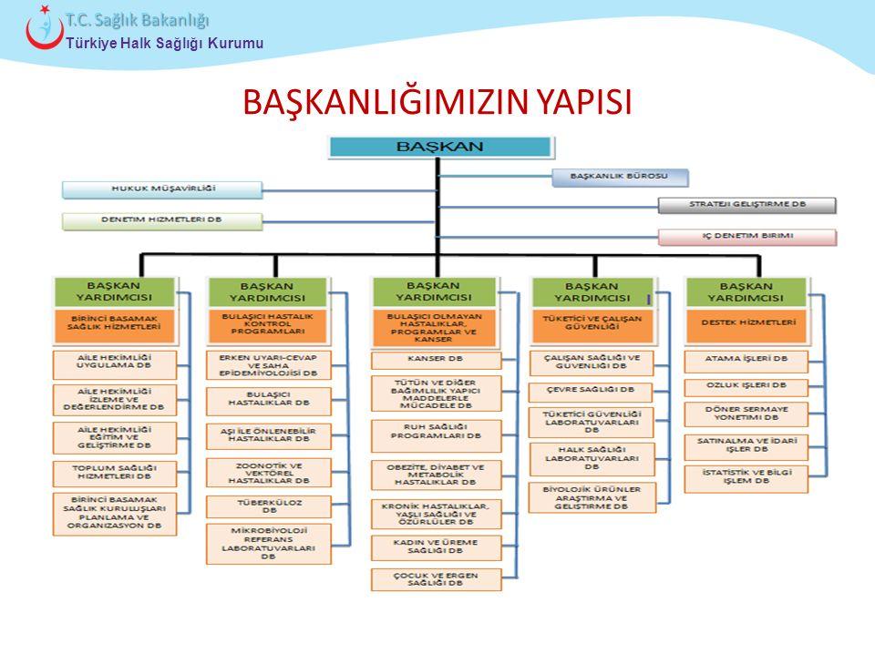 Çocuk ve Ergen Sağlığı Daire Başkanlığı Türkiye Halk Sağlığı Kurumu T.C. Sağlık Bakanlığı BAŞKANLIĞIMIZIN YAPISI