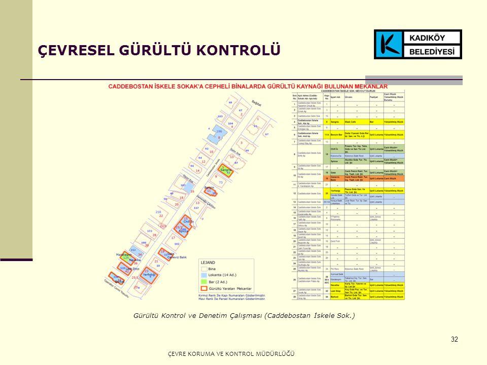 32 ÇEVRESEL GÜRÜLTÜ KONTROLÜ Gürültü Kontrol ve Denetim Çalışması (Caddebostan İskele Sok.) ÇEVRE KORUMA VE KONTROL MÜDÜRLÜĞÜ