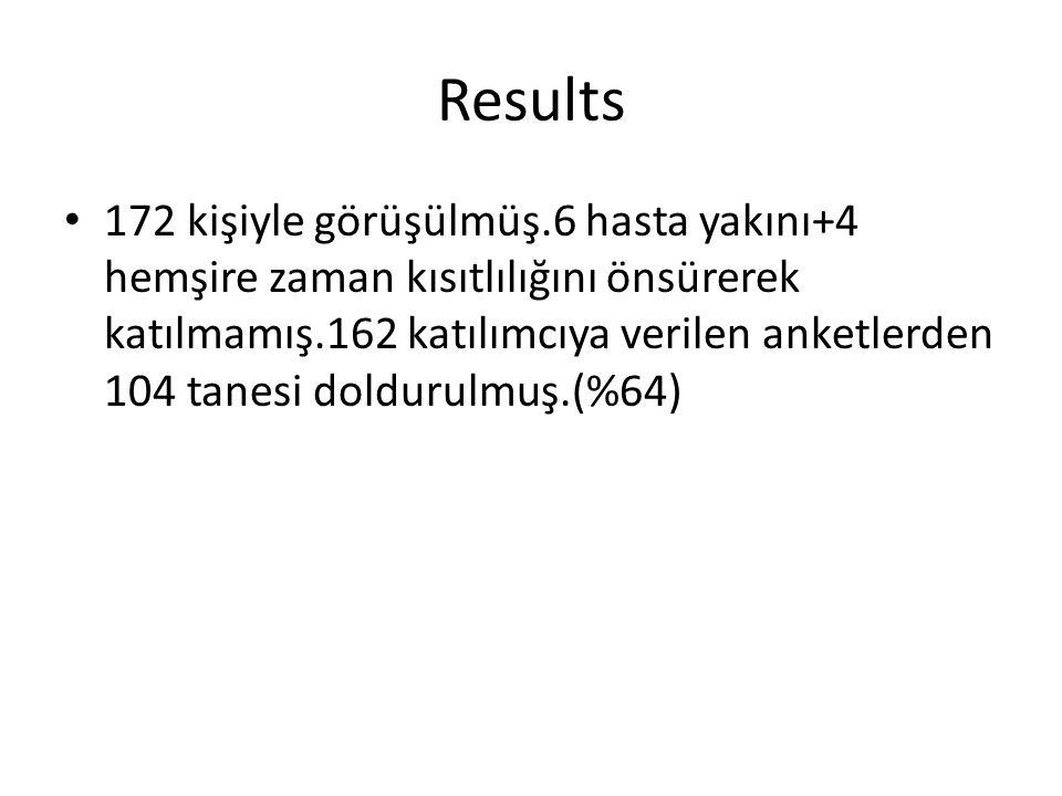 Results 172 kişiyle görüşülmüş.6 hasta yakını+4 hemşire zaman kısıtlılığını önsürerek katılmamış.162 katılımcıya verilen anketlerden 104 tanesi doldurulmuş.(%64)