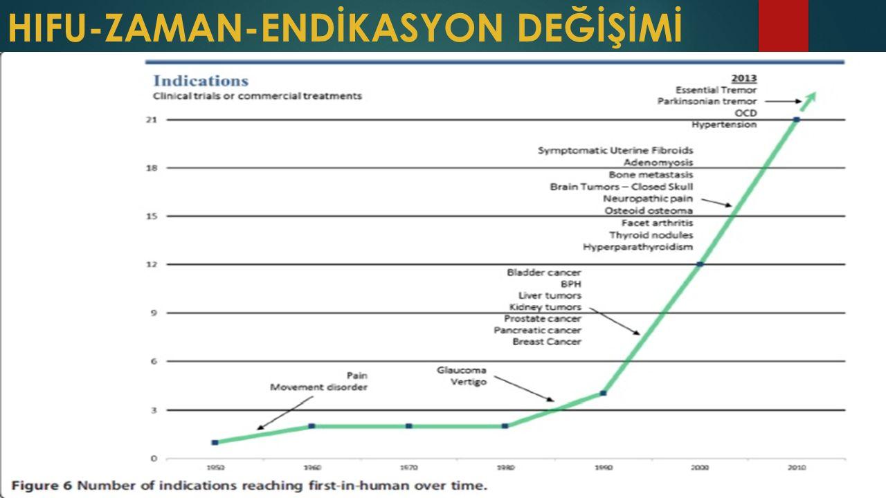 HIFU-ZAMAN-ENDİKASYON DEĞİŞİMİ