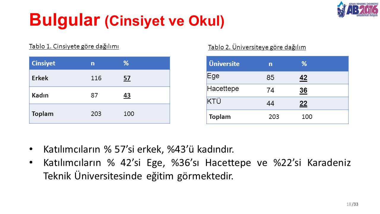 /33 Bulgular (Cinsiyet ve Okul) Cinsiyetn% Erkek11657 Kadın8743 Toplam203100 Tablo 1.