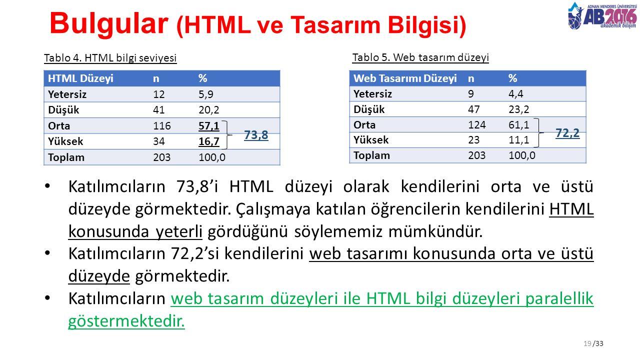 /33 Bulgular (HTML ve Tasarım Bilgisi) Tablo 4. HTML bilgi seviyesi Katılımcıların 73,8'i HTML düzeyi olarak kendilerini orta ve üstü düzeyde görmekte