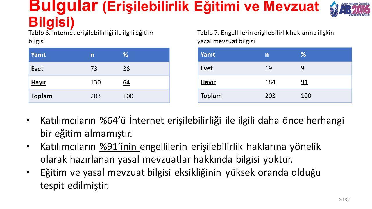 /33 Bulgular (Erişilebilirlik Eğitimi ve Mevzuat Bilgisi) Tablo 6. İnternet erişilebilirliği ile ilgili eğitim bilgisi Katılımcıların %64'ü İnternet e