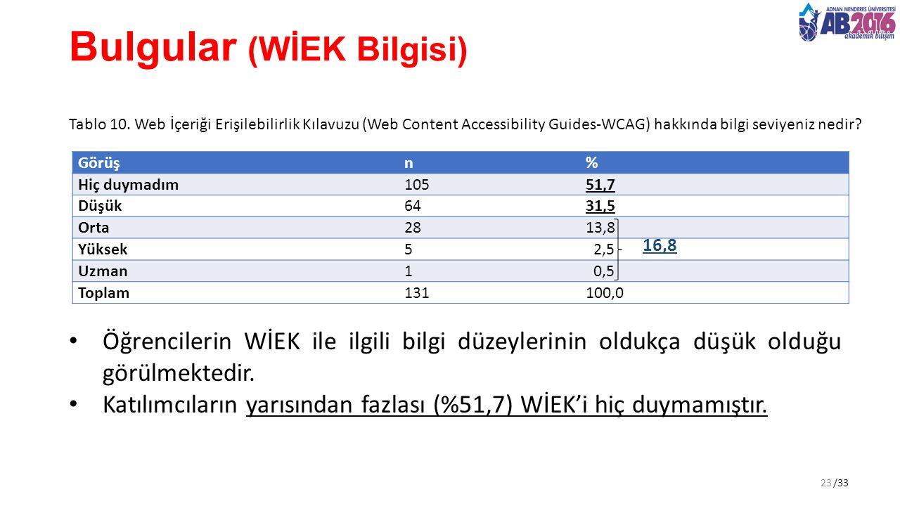 /33 Bulgular (WİEK Bilgisi) Tablo 10. Web İçeriği Erişilebilirlik Kılavuzu (Web Content Accessibility Guides-WCAG) hakkında bilgi seviyeniz nedir? Öğr