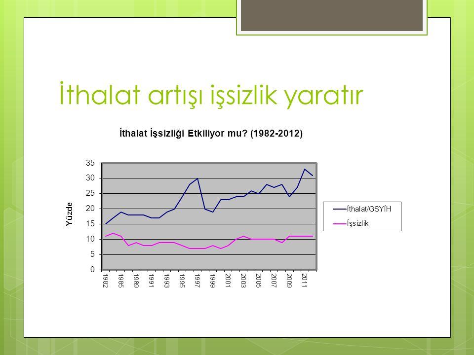 Türkiye'de gelir dağılımı bozuk düzeltilmesi dağılması gerekir Zenginden fakire yüzde 20 lik dilimlerin milli gelirden aldıkları pay Ülke IIIIIIIVVYıl Kanada 4123171272010 Çin 4723151052010 Almanya 3922171382010 Hindistan 4321161282010 Ukrayna 35221714102010 Türkiye 4522161162010 ABD 4623161052010 Kaynak: Dünya Bankası, World Development Indicators