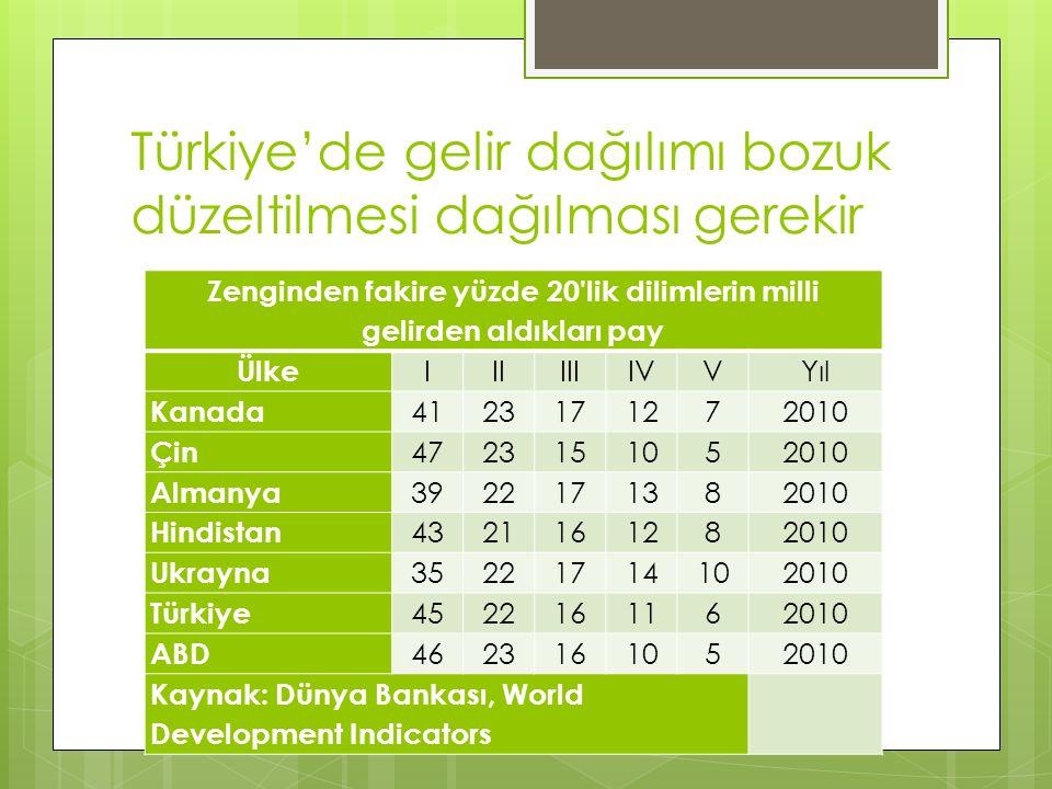 Türkiye'de gelir dağılımı bozuk düzeltilmesi dağılması gerekir Zenginden fakire yüzde 20'lik dilimlerin milli gelirden aldıkları pay Ülke IIIIIIIVVYıl