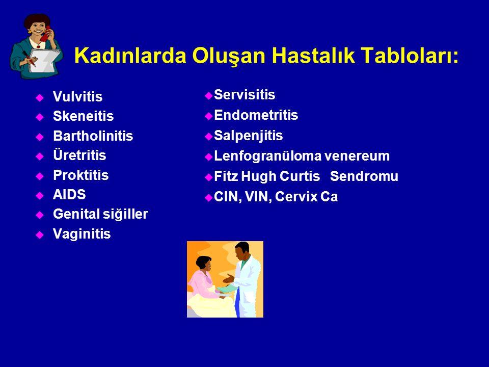 Kadınlarda Oluşan Hastalık Tabloları: u Vulvitis u Skeneitis u Bartholinitis u Üretritis u Proktitis u AIDS u Genital siğiller u Vaginitis u Servisiti