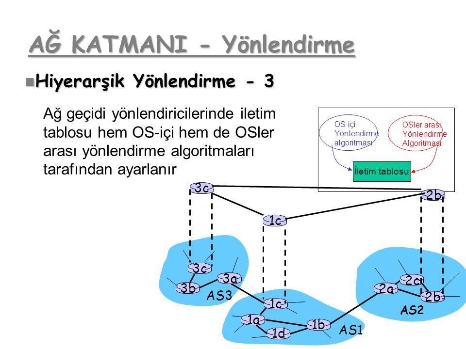 AĞ KATMANI - Yönlendirme 3b 1d 3a 1c 2a AS3 AS1 AS2 1a 2c 2b 1b 3c Hiyerarşik Yönlendirme - 3 Hiyerarşik Yönlendirme - 3 OS içi Yönlendirme algoritmas