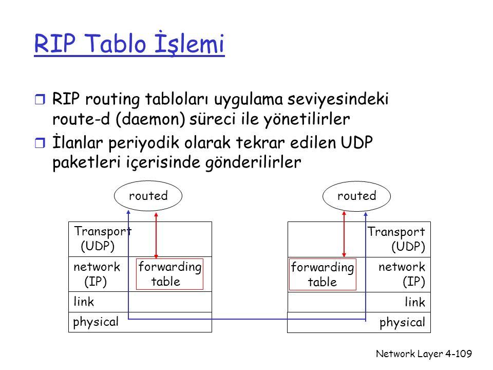Network Layer4-109 RIP Tablo İşlemi r RIP routing tabloları uygulama seviyesindeki route-d (daemon) süreci ile yönetilirler r İlanlar periyodik olarak
