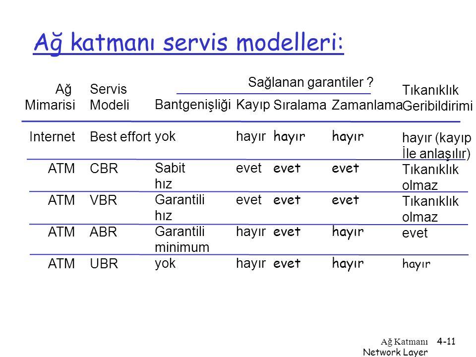 Ağ Katmanı Network Layer 4-11 Ağ katmanı servis modelleri: Ağ Mimarisi Internet ATM Servis Modeli Best effort CBR VBR ABR UBR Bantgenişliği yok Sabit