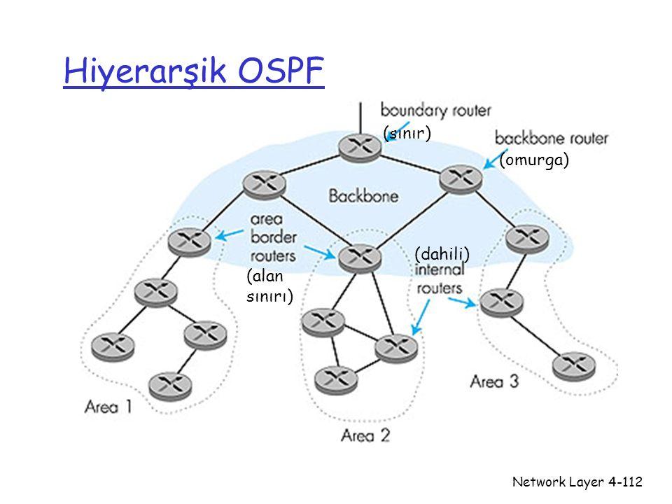 Network Layer4-112 Hiyerarşik OSPF (sınır) (omurga) (dahili) (alan sınırı)