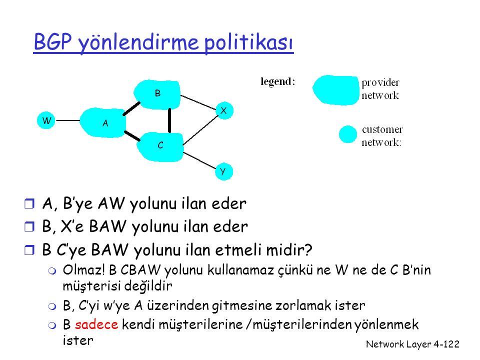 Network Layer4-122 BGP yönlendirme politikası r A, B'ye AW yolunu ilan eder r B, X'e BAW yolunu ilan eder r B C'ye BAW yolunu ilan etmeli midir? m Olm