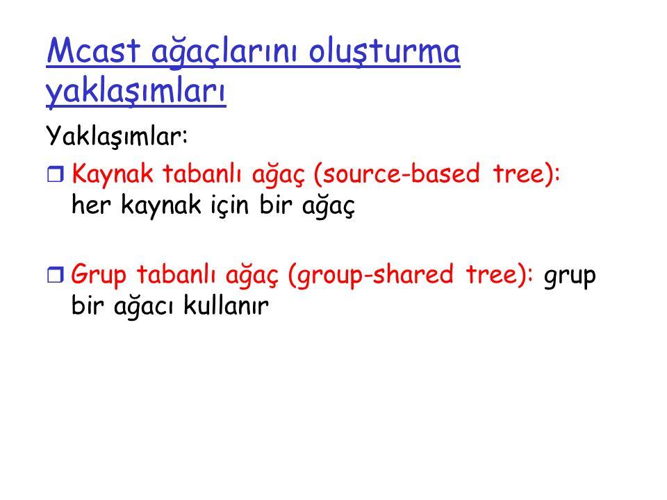 Mcast ağaçlarını oluşturma yaklaşımları Yaklaşımlar: r Kaynak tabanlı ağaç (source-based tree): her kaynak için bir ağaç r Grup tabanlı ağaç (group-sh