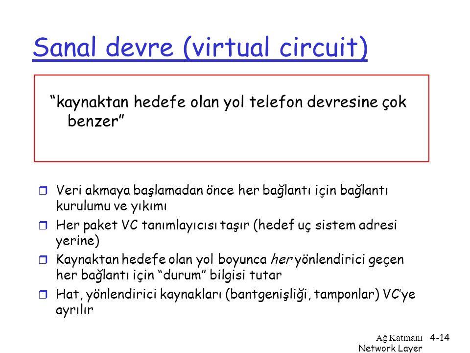 Ağ Katmanı Network Layer 4-14 Sanal devre (virtual circuit) r Veri akmaya başlamadan önce her bağlantı için bağlantı kurulumu ve yıkımı r Her paket VC