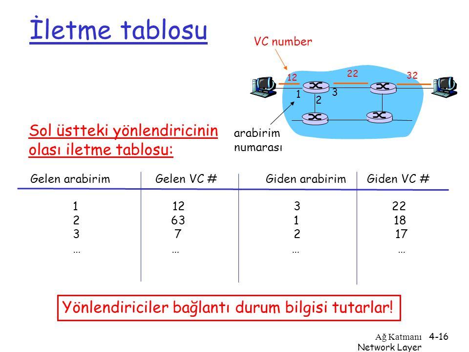 Ağ Katmanı Network Layer 4-16 İletme tablosu 12 22 32 1 2 3 VC number arabirim numarası Gelen arabirim Gelen VC # Giden arabirim Giden VC # 1 12 3 22