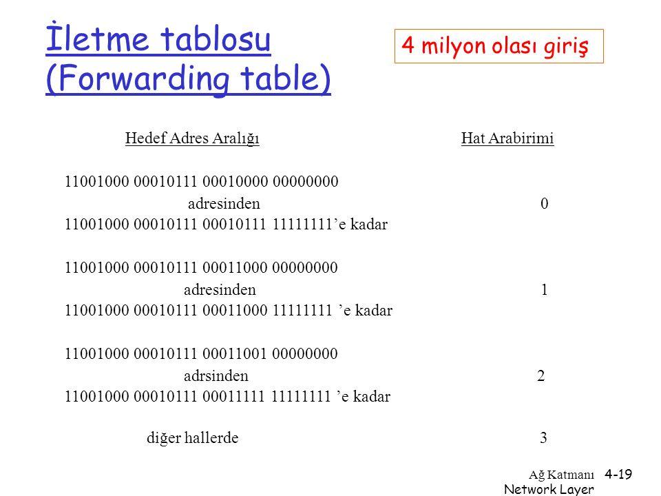 Ağ Katmanı Network Layer 4-19 İletme tablosu (Forwarding table) Hedef Adres Aralığı Hat Arabirimi 11001000 00010111 00010000 00000000 adresinden 0 110