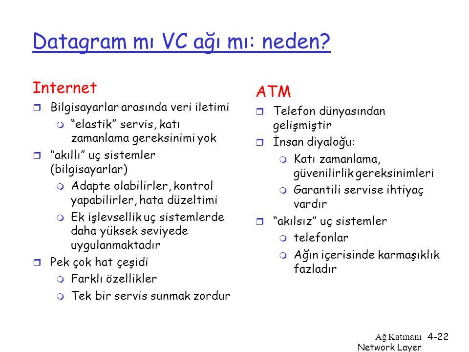 """Ağ Katmanı Network Layer 4-22 Datagram mı VC ağı mı: neden? Internet r Bilgisayarlar arasında veri iletimi m """"elastik"""" servis, katı zamanlama gereksin"""