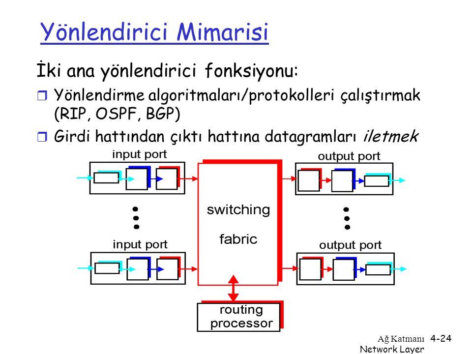 Ağ Katmanı Network Layer 4-24 Yönlendirici Mimarisi İki ana yönlendirici fonksiyonu: r Yönlendirme algoritmaları/protokolleri çalıştırmak (RIP, OSPF,