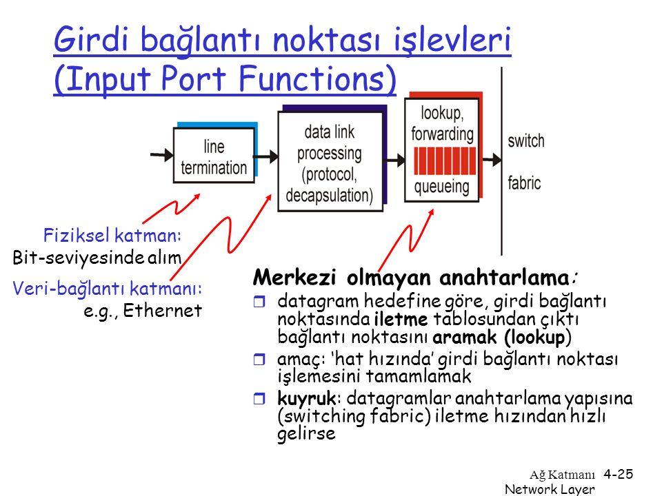 Ağ Katmanı Network Layer 4-25 Girdi bağlantı noktası işlevleri (Input Port Functions) Merkezi olmayan anahtarlama: r datagram hedefine göre, girdi bağ