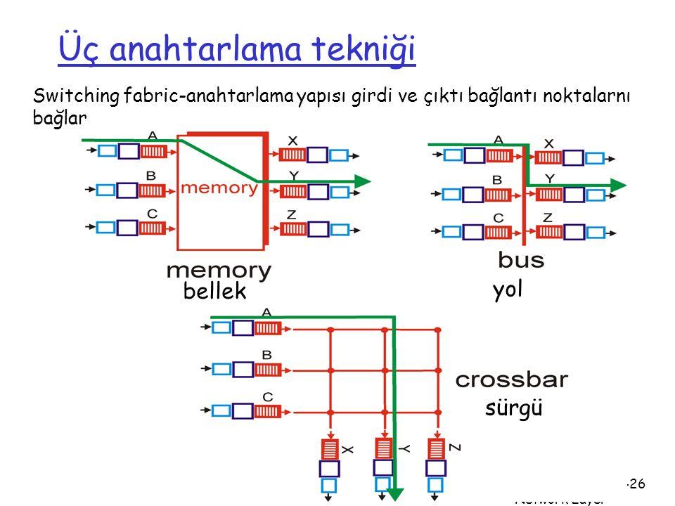 Ağ Katmanı Network Layer 4-26 Üç anahtarlama tekniği bellek yol sürgü Switching fabric-anahtarlama yapısı girdi ve çıktı bağlantı noktalarnı bağlar