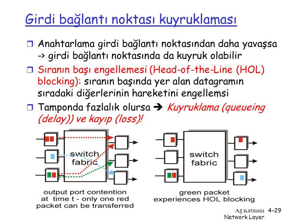 Ağ Katmanı Network Layer 4-29 Girdi bağlantı noktası kuyruklaması r Anahtarlama girdi bağlantı noktasından daha yavaşsa -> girdi bağlantı noktasında d
