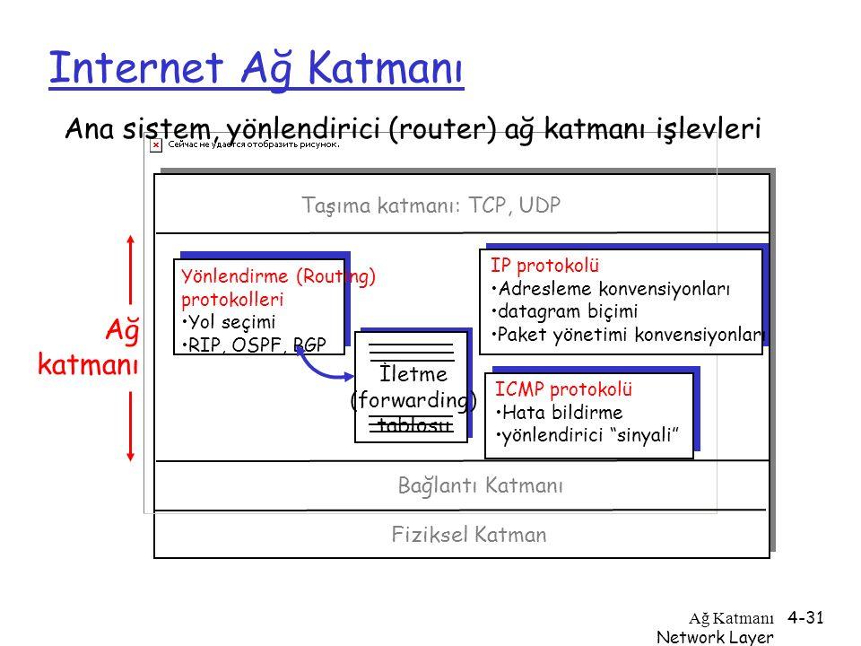 Ağ Katmanı Network Layer 4-31 Internet Ağ Katmanı İletme (forwarding) tablosu Ana sistem, yönlendirici (router) ağ katmanı işlevleri Yönlendirme (Rout