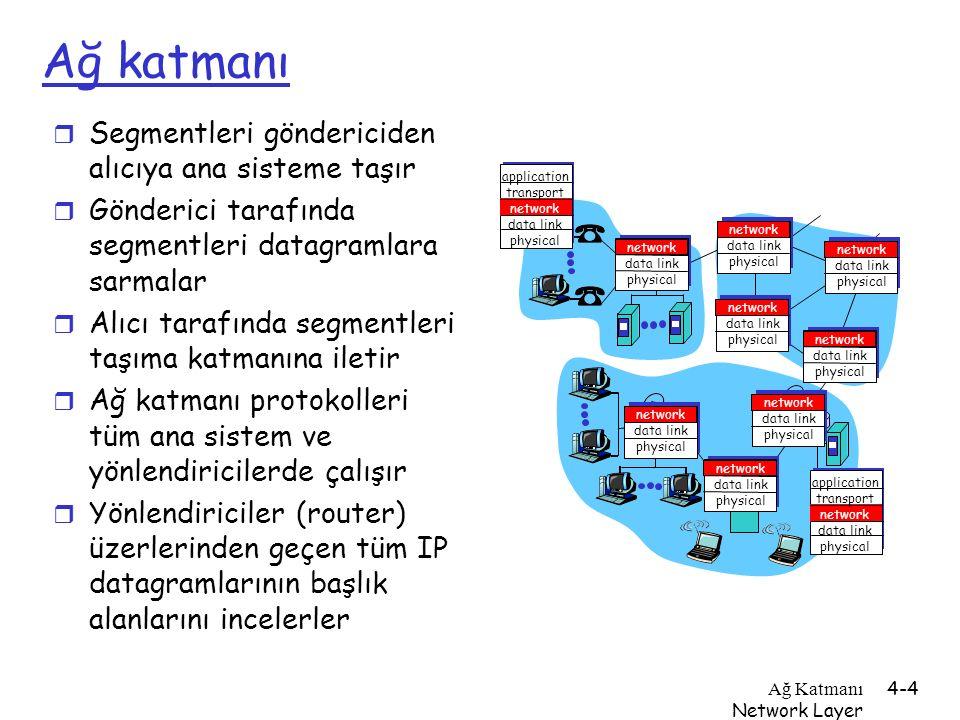 Ağ Katmanı Network Layer 4-4 Ağ katmanı r Segmentleri göndericiden alıcıya ana sisteme taşır r Gönderici tarafında segmentleri datagramlara sarmalar r
