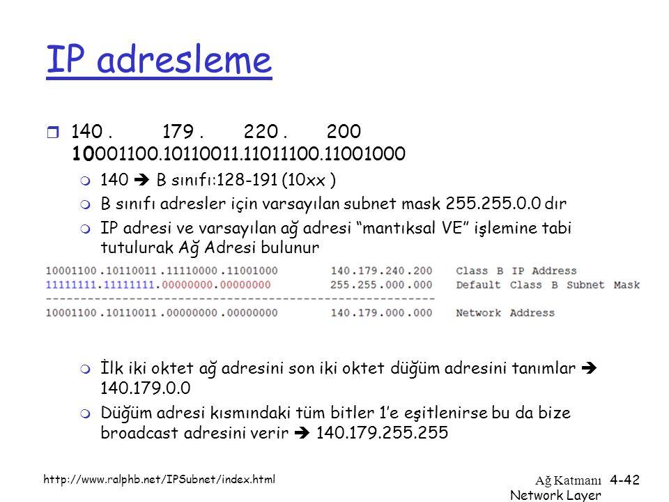 Ağ Katmanı Network Layer 4-42 IP adresleme r 140. 179. 220. 200 10001100.10110011.11011100.11001000 m 140  B sınıfı:128-191 (10xx ) m B sınıfı adresl