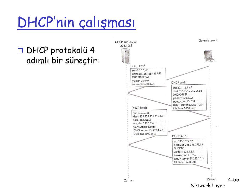 Ağ Katmanı Network Layer 4-55 DHCP'nin çalışması r DHCP protokolü 4 adımlı bir süreçtir: