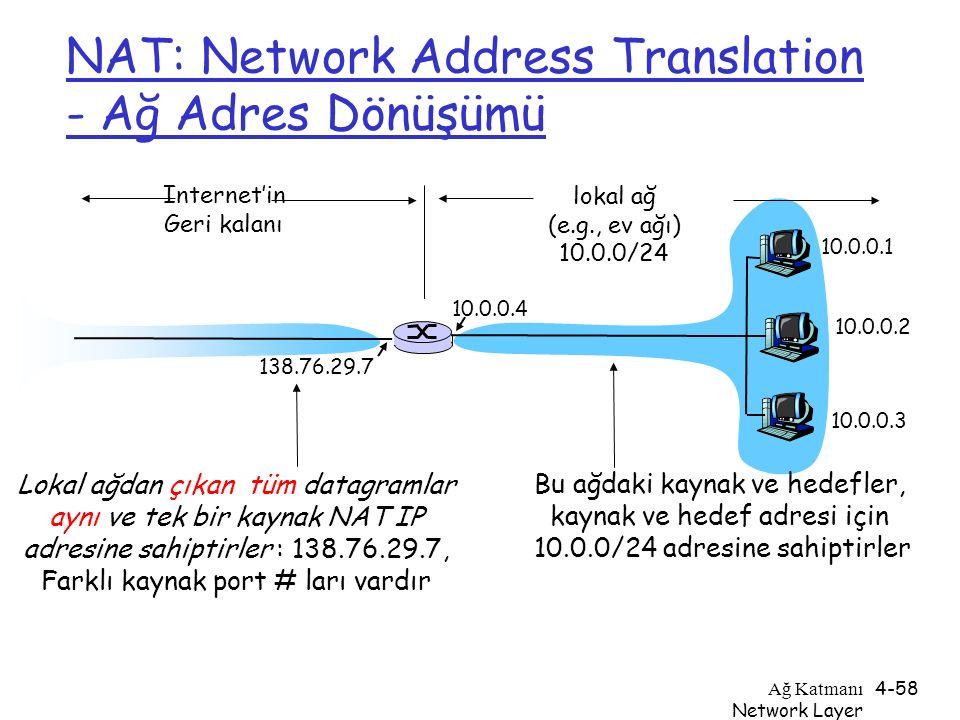 Ağ Katmanı Network Layer 4-58 NAT: Network Address Translation - Ağ Adres Dönüşümü 10.0.0.1 10.0.0.2 10.0.0.3 10.0.0.4 138.76.29.7 lokal ağ (e.g., ev
