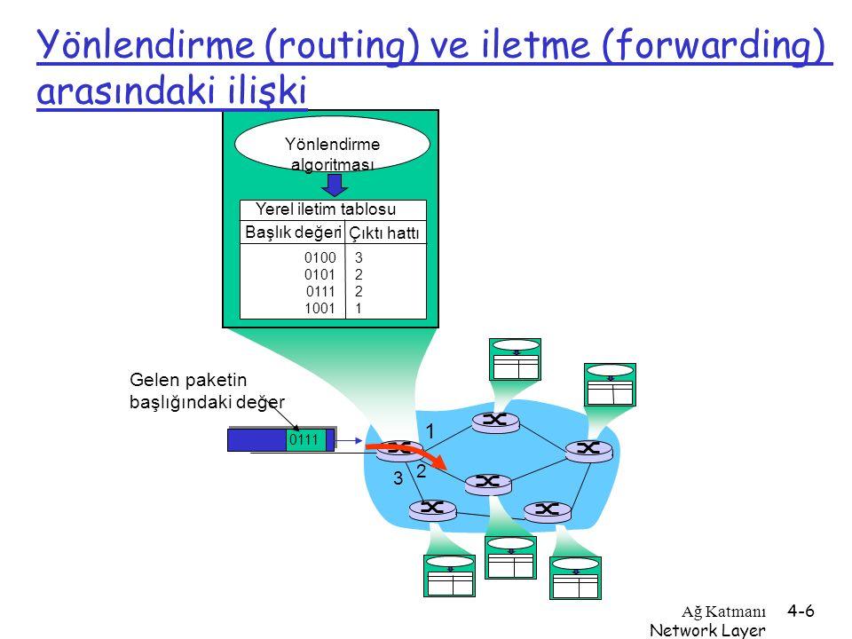 Ağ Katmanı Network Layer 4-6 1 2 3 0111 Gelen paketin başlığındaki değer Yönlendirme algoritması Yerel iletim tablosu Başlık değeri Çıktı hattı 0100 0