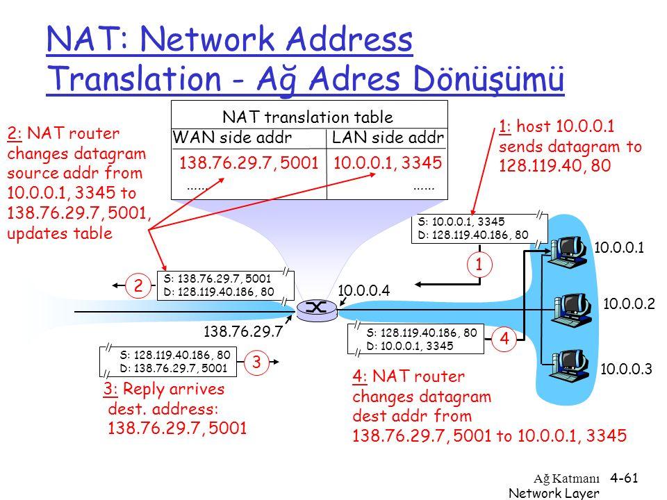 Ağ Katmanı Network Layer 4-61 NAT: Network Address Translation - Ağ Adres Dönüşümü 10.0.0.1 10.0.0.2 10.0.0.3 S: 10.0.0.1, 3345 D: 128.119.40.186, 80