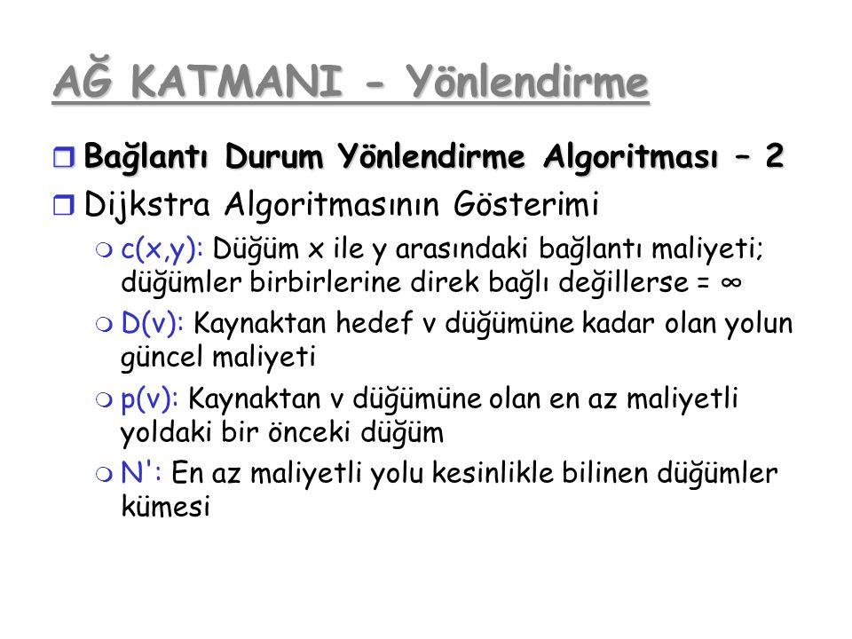 AĞ KATMANI - Yönlendirme r Bağlantı Durum Yönlendirme Algoritması – 2 r Dijkstra Algoritmasının Gösterimi m c(x,y): Düğüm x ile y arasındaki bağlantı