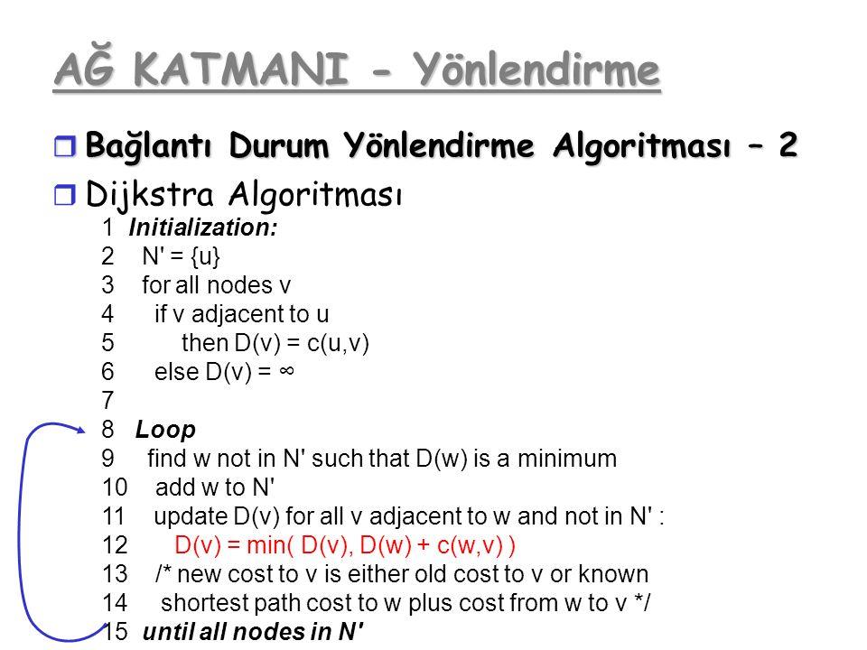 AĞ KATMANI - Yönlendirme r Bağlantı Durum Yönlendirme Algoritması – 2 r Dijkstra Algoritması 1 Initialization: 2 N' = {u} 3 for all nodes v 4 if v adj