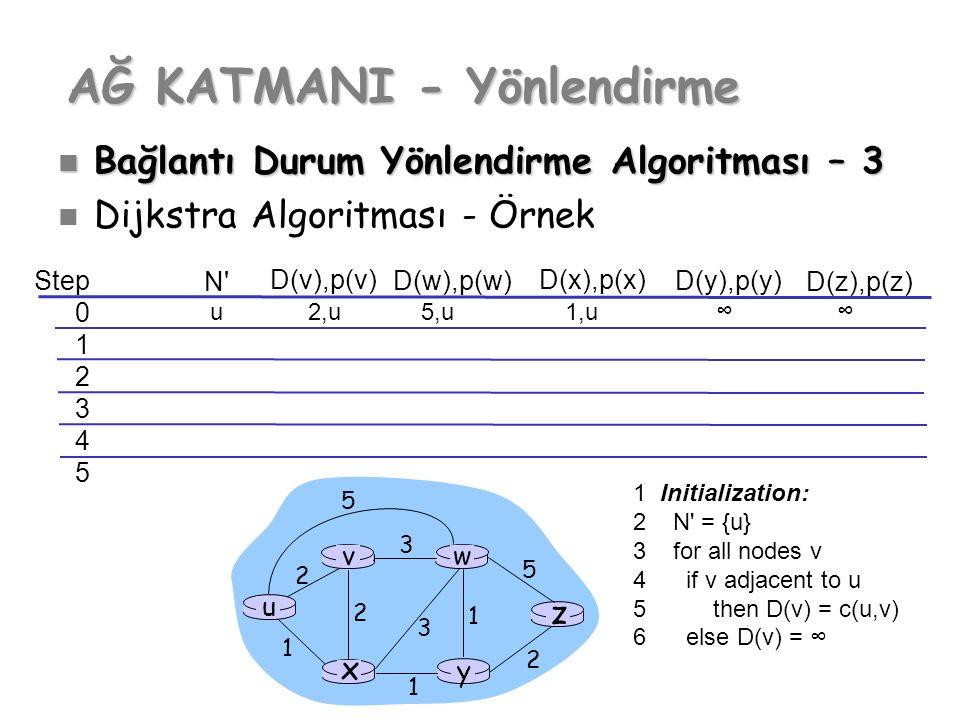 Step 0 1 2 3 4 5 N'N' D(v),p(v) D(w),p(w) D(x),p(x) D(y),p(y) D(z),p(z) u y x wv z 2 2 1 3 1 1 2 5 3 5 AĞ KATMANI - Yönlendirme Bağlantı Durum Yönlend